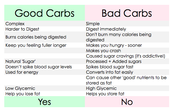 How Many Carbs In A Day For Weight Loss - Lose Weight Fast
