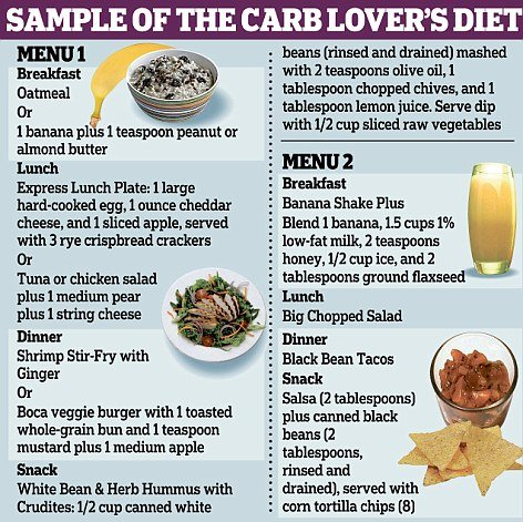 High Clean Calorie Low Carb Foods
