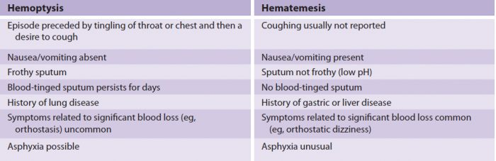 Hemoptysis vs. Hematemesis